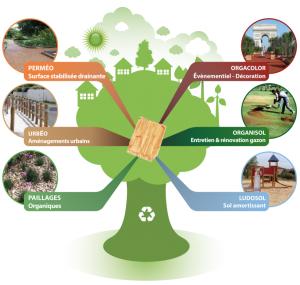 production utilisés de Vosges est en société principalement et stabilisé des au devenue AGRESTA de bois la référence cœur Située distribution la granulats qnFA77R