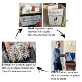 Bergon, une entreprise éco-responsable