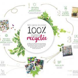 Nouvelle gamme Poétic : Made in France avec 100% de matière recyclée.